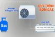 Bơm Gas Máy Lạnh Quận Bình Thạnh Loại Gas R32 Giá Bao Nhiêu Tiền